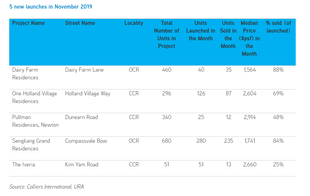 ki-residences-Top-10-Selling-Condos-In-November-Colliers-International