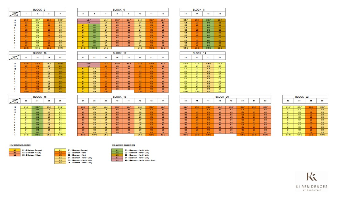 KI-Residences-Balance-Unit-Chart